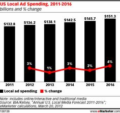 US companies will spend an expected 136.2 billion on local advertising—including traditional, online and mobile—this year.