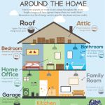 save energy around the home