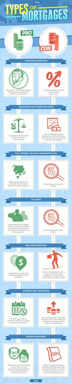 Types of Mortgages #Infographics — Lightscap3s.com