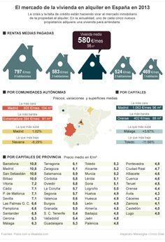 El mercado de la vivienda en alquiler en España.
