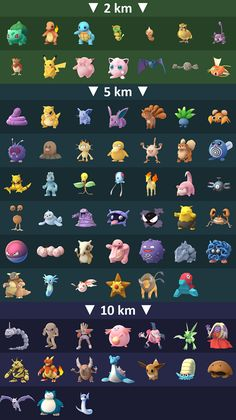 Pokemon Go Tips and Tricks: Egg Hatching Chart  Hatching eggs in Pokemon Go is like your birthday or Christmas. Its a package with a great surprise within in it (most of the time). The basics are you put your egg in an incubator and you walk run or bike (just keep it under 15 mph) and you can hatch it. The different distance you have to go are 2 5 10km to hatch them.  Obviously the further you have to go the more rare your Pokemon will be and it was a guessing game but here am I to help take…