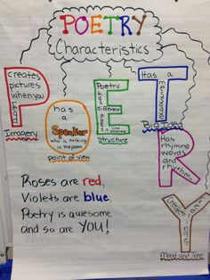 This colorful anchor chart is helpful for students to understand the characteristics of poetry using imagery, point of view, structure, big idea and mood/tone. Poetry Anchor Chart, Ela Anchor Charts, Reading Anchor Charts, Teaching Poetry, Teaching Language Arts, Teaching Writing, Poetry Unit, Writing Poetry, Professor