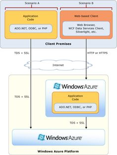 Windows Azure SQL Database Data Access