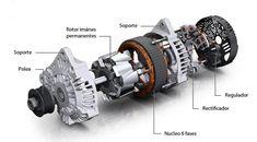 Diagnosis y Diagramas Honda Civic 2012, Electric Motor Generator, Mechanical Engineering, Alternative Energy, Electric Cars, Car Parts, Motorhome, Vehicles, Auto Mechanic