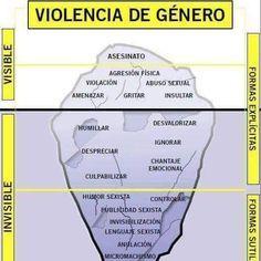La violencia de género, otro iceberg #psicología