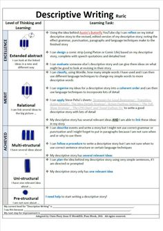 """Chris Perry on Twitter: """"#SOLOTaxonomy Some thoughts on a Descriptive Writing Rubric http://t.co/XuE8b7mrg0"""""""