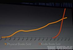 eBook surpassing Physical Books