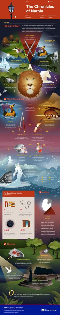 This infographic on The Chronicles of Narnia (Series) is both visually stunning and informative! Classic Literature, Classic Books, American Literature, Books To Read, My Books, Reading Books, Book Infographic, Book Posters, Movie Posters
