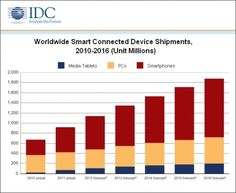 Worldwide Smart Connected Device Shipments (2010 - 2016)