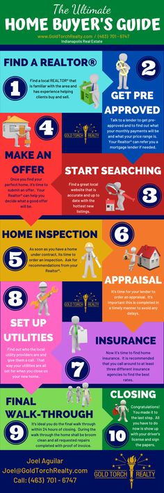 Step by Step process for buying a home