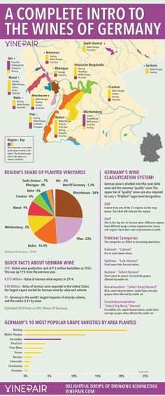 The wine regions of Germany
