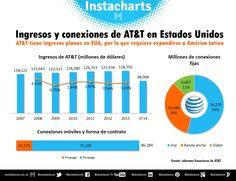 Ingresos y conexiones de AT&T en Estados Unidos.