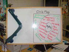 Circle Map Myths