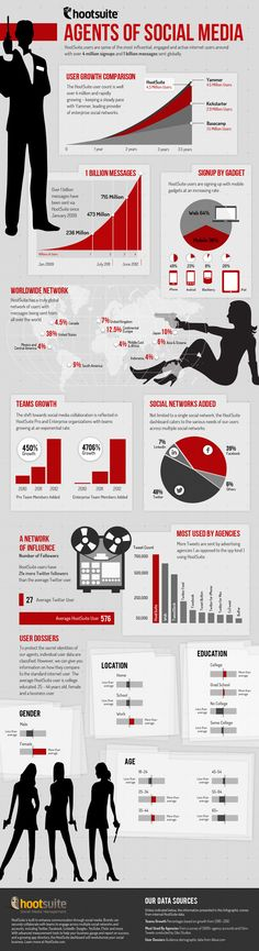 See this Secret Agent inspired infographic for info about HootSuite users including: user and team growth, mobile signups, messages sent, HootSuite's global network, advertising agencies using the dashboard and more