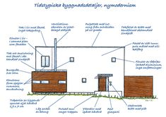 Villaarkitektur och konstruktion 2000-tal - Byggvarulistan.se Amazing Architecture, All Over The World, Sims 4, Floor Plans, Houses, Draw, How To Plan, Future, History