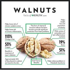 Super Food: Walnuts Loaded with all sorts of awesomeness!! Source: www.FactOfHealth.com