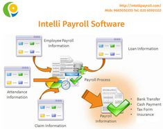 Intelli payroll is quite simple, flexible & user friendly Payroll Management Software. It is very effective solution from small to large organization. Intelli Payroll Software provide effective, innovative and flexible solution to companies from varied sector.