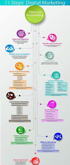 11 steps digital marketing strategy for 2016 [ Infographic ] - Adnan Chaudhry Digital Marketing Strategy, Inbound Marketing, Marketing Logo, Marketing Na Internet, Marketing Website, Digital Marketing Services, Social Marketing, Mobile Marketing, Small Business Marketing