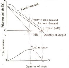 Relationship of Price Elasticity of Demand with Total Revenue and Marginal Revenue http://analysisproject.blogspot.com/2013/06/relationship-of-price-elasticity-of.html
