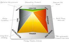 Wealth Dynamics Test-Your Wealth Dynamics Profile