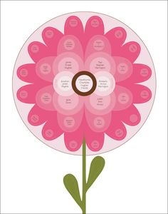 Flower Petal Genealogy Chart