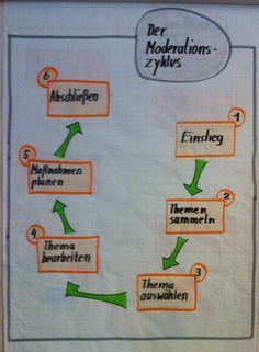 Der Moderationszyklus