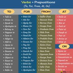 [Verbs + Prepositions] Collocation refers to a natural combination of words that are closely affiliated with each other. Learn common verb and preposition combinations in English that you should know. English Prepositions, English Verbs, English Phrases, English Vocabulary, Teaching English Grammar, English Writing Skills, English Language Learning, German Language, Teaching Spanish