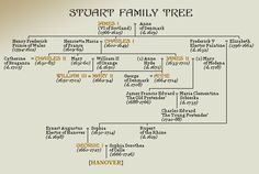 the Tudor family related to the Queen of England? British Royal Family Tree, Royal Family History, Royal Family Trees, Genealogy Chart, Family Genealogy, Women In History, British History, Asian History, American History