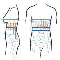 This article describes how to measure yourself for a corset. I am providing these instructions to show which measurements I use for my own sewing and why, in case they will be helpful to others, and as a reference for anyone drafting or modifying patterns based upon my tutorials.