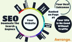 SEO Dominates the Search Engines !! The Blogs, Social Media, Website Content, Anchor text, RSS feeds Should contains the SEO Content to Ranked 1st on Search Engine.  To know more Visit Awrange.com #DigitalMarketing #OnlineMarketing #SEO #SMM #WebDesign #MondayMotivation #DigitalMarketingServices #AgencyLife #Awrange #DigitalmarketingAgency #Pune