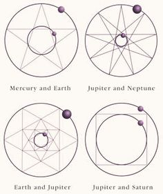 Sacred geometry in sacred sites, temples, orbits of planets, human DNA