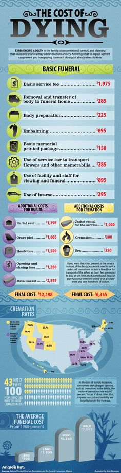 The cost of dying. Shows the average national cost for funerals, burials and cremations. This is too low. I know it costs twice as much. Emergency Binder, Emergency Preparedness, Family Emergency, Survival, Funeral Planning Checklist, When Someone Dies, Funeral Costs, Will And Testament, Funeral Memorial