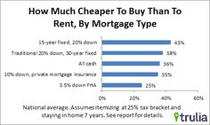The real estate company calculated that buying is cheaper than renting in the DC area if you plan to be here for at least seven years. Mortgage Humor, Mortgage Loan Officer, Mortgage Companies, Mortgage Tips, Mortgage Payment, Rent Vs Buy, Real Estate Postcards, Home Financing, Mortgage Interest Rates