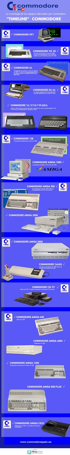 Commodore timeline. ❤