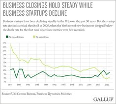 Big business, not regulation, is hurting small business