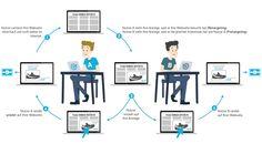 Das Konzept hinter Retargeting und Pretargeting   http://www.projecter.de/blog/affiliate-marketing/pretargeting-und-retargeting-im-affiliate-marketing.html
