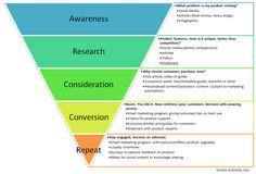 Content marketing | conversion funnel | content production