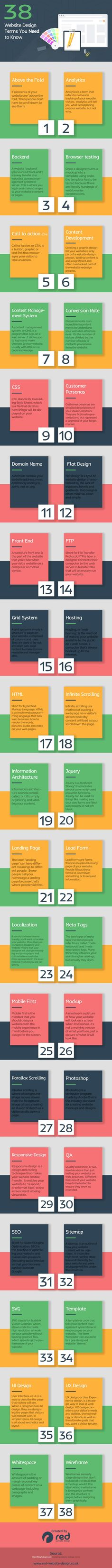 Don't Understand Web Design Talk? Here's 38 Terms You Need to Know (Tech Trends Web Design) News Website Design, Web Design Tips, Web Design Trends, Web Design Company, Web Design Inspiration, Web Site Development, Design Development, Software Development, Ecommerce Web Design