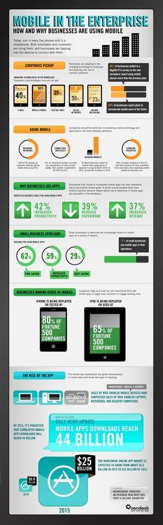 'The #Enterprise Mobile Explosion' - #Mobile Statistics, adoption within the enterprise