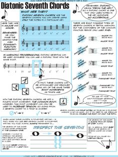 A description of diatonic seventh chords and their use by composers of the common practice period.
