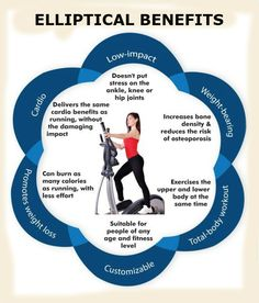 Looking for information on the top elliptical benefits? Find out here about the top 6 elliptical benefits as I see them, plus more. At Home Workout Plan, At Home Workouts, Gym Workouts, Morning Workouts, Running Plan, Lose Weight, Weight Loss, Keto, Weights