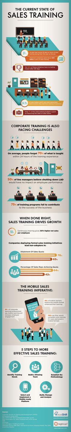 The Current State of Sales Training #infographic #Sales #Business