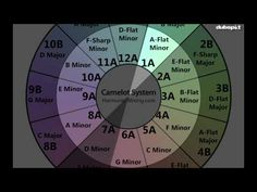 Dubspot DJ Tutorial: What is Harmonic Mixing - Using Traktor + Mixed in Key by DJ Endo - YouTube