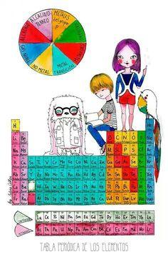 Configuracin electrnica de los elementos qumicos bloques de la ciencia tabla periodica urtaz Image collections