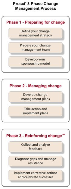 Prosci's Change Management Process Change Management Models, Business Management, Business Planning, Management Tips, Change Management Quotes, Leadership Strategies, Leadership Coaching, Educational Leadership, Leadership Development