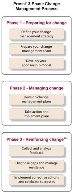 Prosci's Change Management Process