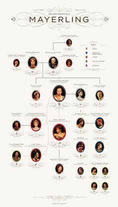 Mayerling Family Tree | by Royal Opera House Covent Garden