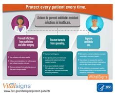 Protect every patient every time: Actions to prevent antibiotic-resistant HAIs.