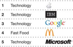 Millward Brown has released the 2012 BrandZ Top 100 Brands report and topping the list is Apple, followed by Google at number three and Microsoft at number five.
