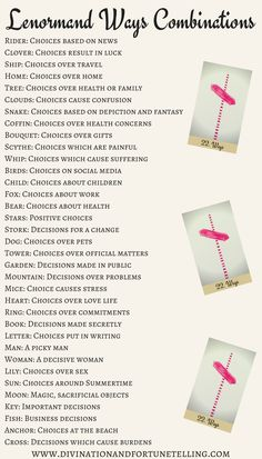 Art Illustrations: Lenormand Ways combination cheat sheet for beginners. Can be used with any card deck and as a reference for when you're learning the meanings and as a reference if you're still coming up with your own Crossroads combinations.